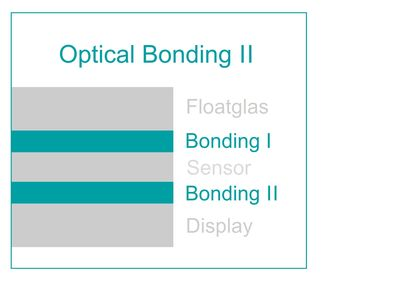 Optical Bonding II
